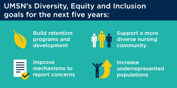 UMSN Diversity Equity Inclusion Goals Graphic