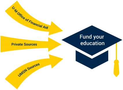 Fund Your Education diagram