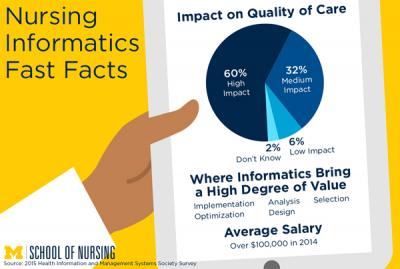 Nursing Informatics Fast Facts
