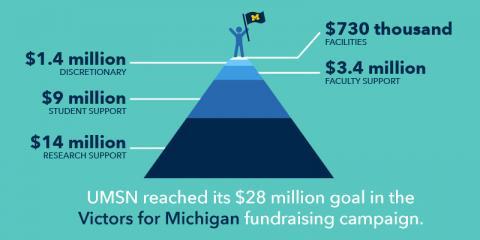 Victors for Michigan campaign graphic