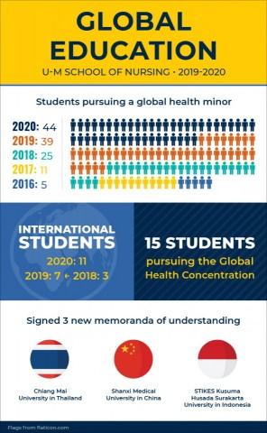 Global Education U-M School of Nursing 2019-2020